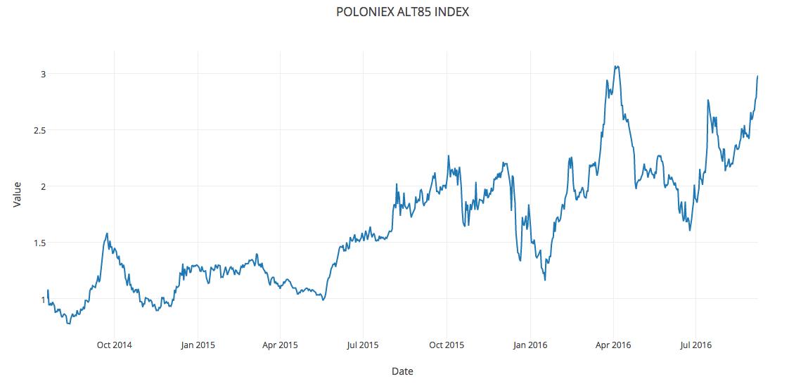 poloniex-alt85-index