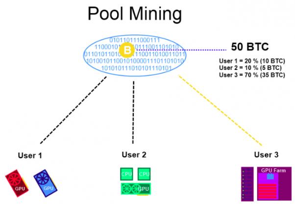 pool_mining