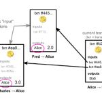Guida al Bitcoin – Parte 3 – Come avviene una transazione in Bitcoin