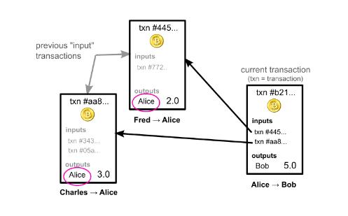 transazione-in-bitcoin