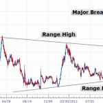 Le opportunità del trading online ed il Breakout di prezzo