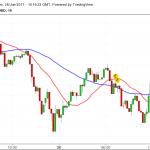 Strumenti di Trading – La Media Mobile Semplice