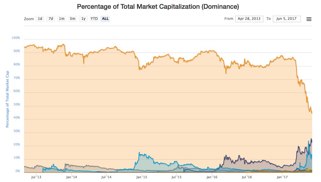 Bitcoin (USD)