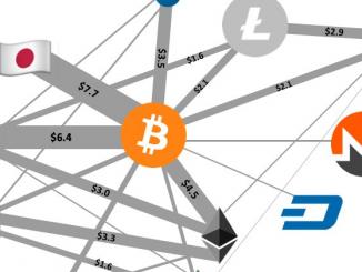 Come Guadagnare con i Bitcoin e con le Criptovalute