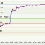 Concentrarsi con i Pivot Point nel Trading online delle Criptovalute