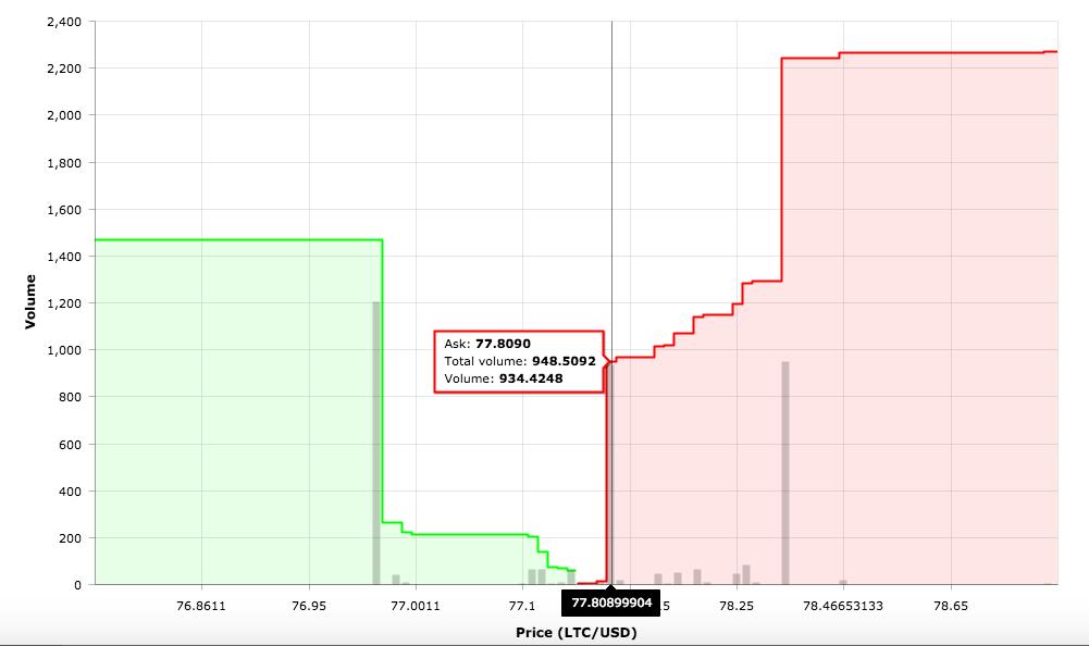 grafico cripto protezione del mercato tradingvisualizza btc joe