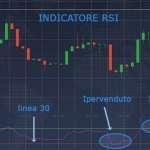 Guida agli indicatori di trading online