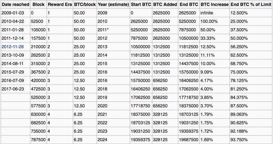 numero di bitcoin in circolazione