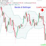 Le bande di Bollinger sui mercati virtuali