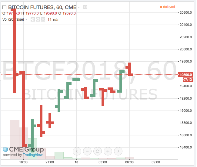ore di trading di cme bitcoin)