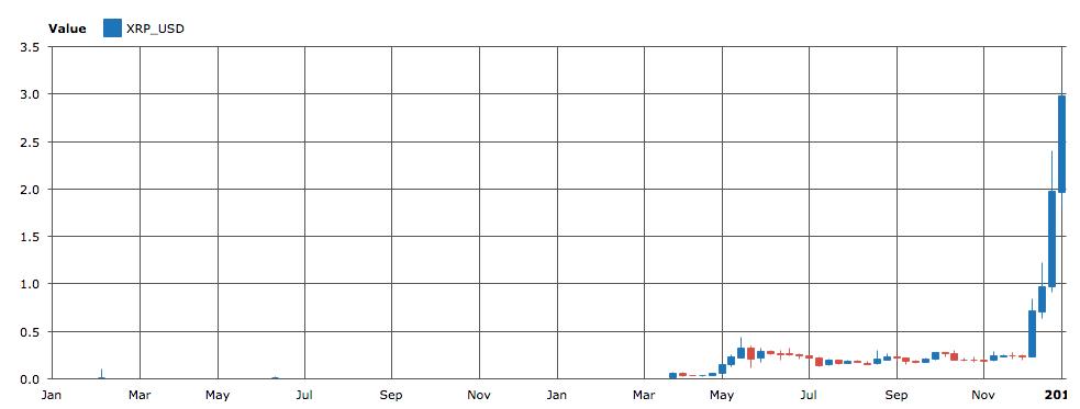 ripple segna il record di transazioni giornaliere i dati
