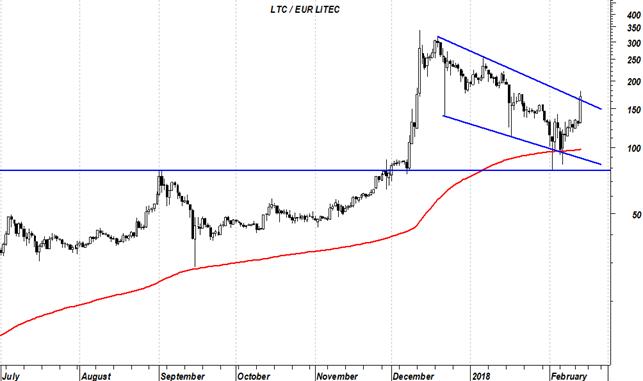 Litecoin - Euro (LTC/EUR) Convertitore del tasso di cambio delle ...