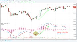 Investi in bitcoin ora o aspetta