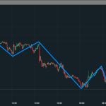 Operazioni contro-trend ed i ritracciamenti sulla tendenza dominante