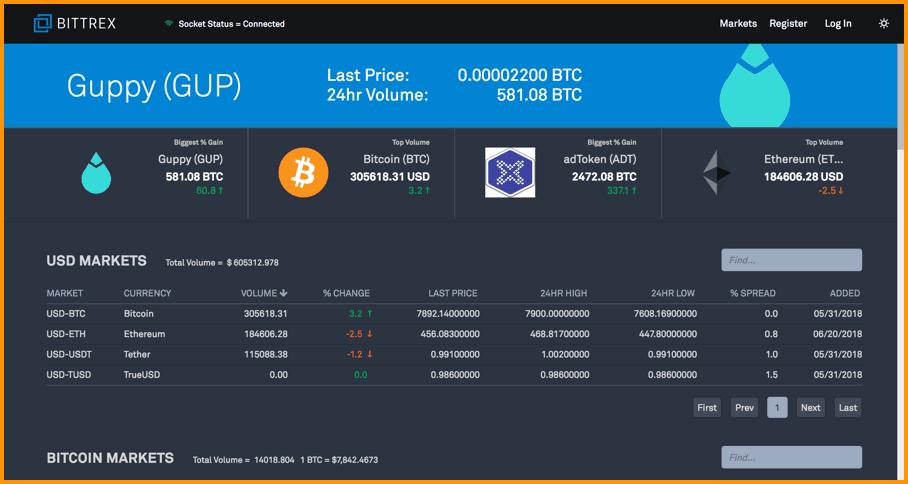 quanto tempo per prelevare bitcoin da bittrex